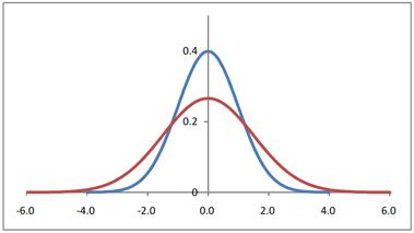 分布・平均・分散 : しまね統計情報データベース